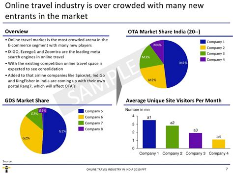 Mba In Market Research In India by Travel Industry Market Lifehacked1st