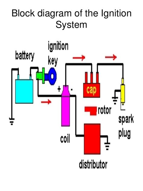 motorcycle ignition system diagram motorcycle ignition system diagram ideas