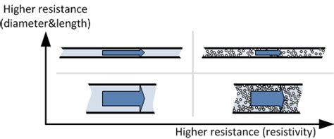 resistors allow electrical energy to be changed to electrical resistivity 187 resistor guide