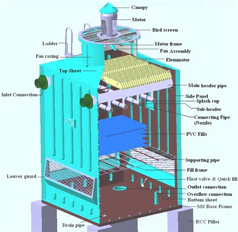 design criteria cooling tower frp cooling tower design and development