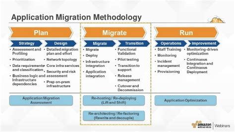 Index Of Cdn 6 2006 6 Cloud Migration Plan Template