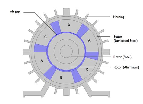 define three phase induction motor analyzing the structural integrity of an induction motor with simulation comsol