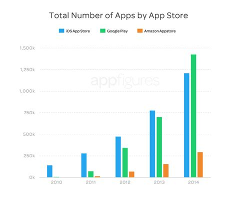 app stores growth accelerates in 2014 app store insights