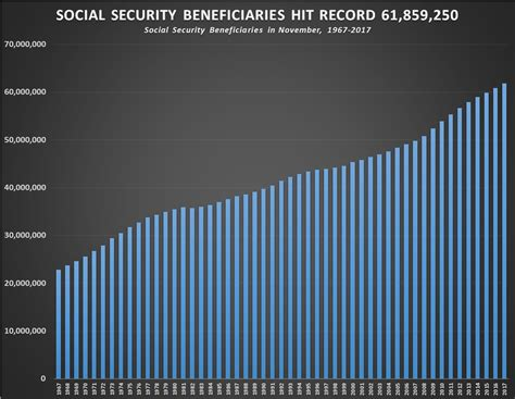 Record Social Security Prison Planet 187 Social Security Beneficiaries Hit Record 61 859 250