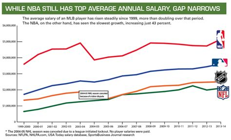 Why Do Mba S Get Paid So Much by Has Mlb Overrun Nba S Salary System Sportsbusiness