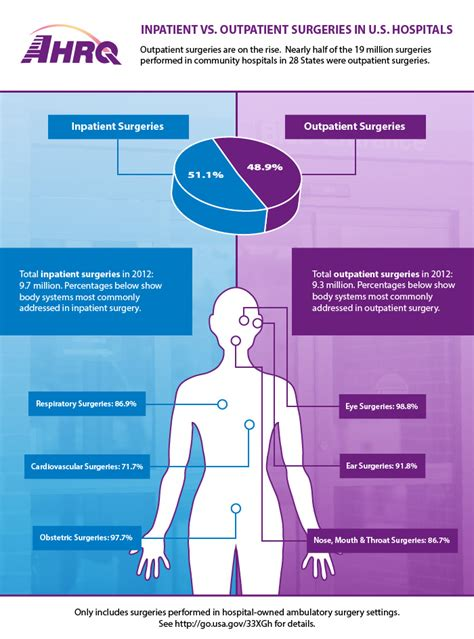 Outpatient Detox Units Vs Institutions by Inpatient Vs Outpatient Surgeries In U S Hospitals