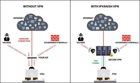 ip vpn network diagram review of ipvanish s network services