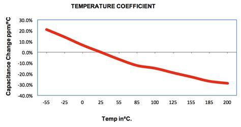 capacitor npo vs cog capacitor temperature 28 images ceramic capacitors motley electronic topics eewiki