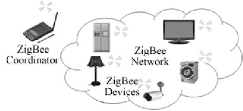 a zigbee based home automation system pdf available