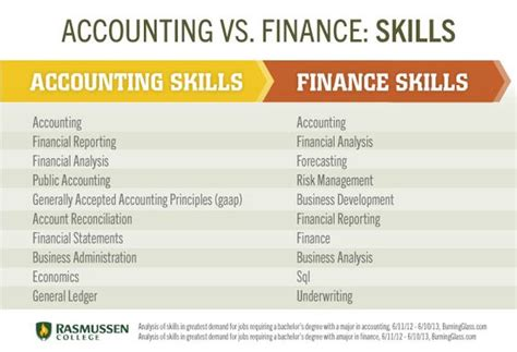 Mba Vs Msa Accounting by Who Can Do Better Financial Modeling An Accounts Manager