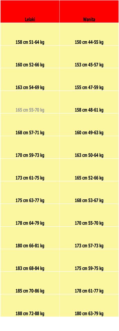 Berapa Timbangan Badan Manual by Berat Badan Ideal Itu Berapa Kg