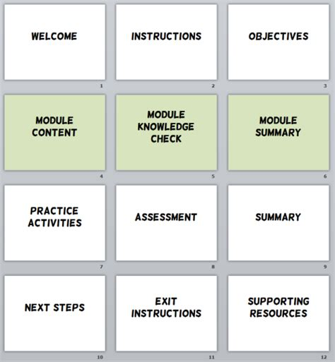 e learning course design template here s how to build an e learning template that will rock