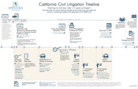 the civil litigation process timeline start to finish
