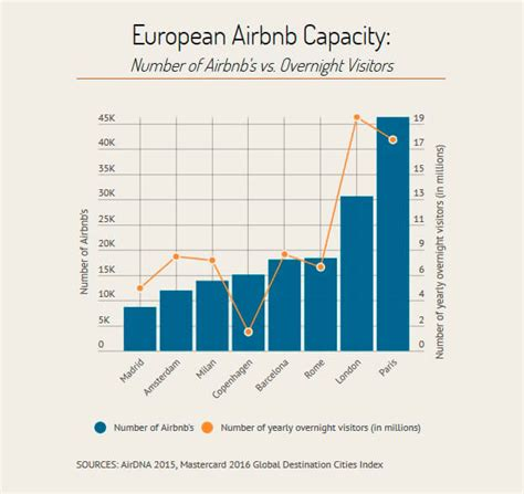 airbnb meaning moving2madrid why madrid is the best european city for