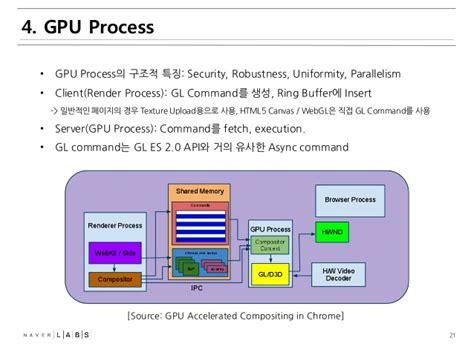 chrome gpu process android chromium rendering pipeline