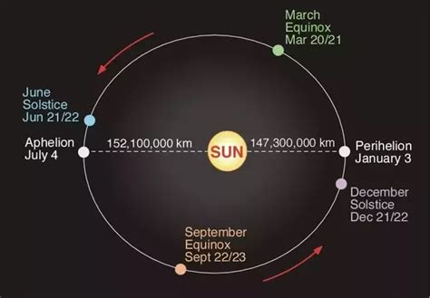 saturn astronomical unit do you think astronomical units are arbitrary quora