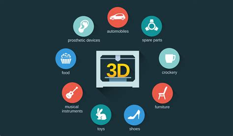 The Benefits Of 3d Printed 5 Major Industries 3d Printing Is Already Transforming