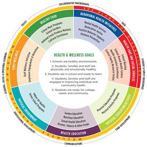 Health Model Health Wellness Welcome