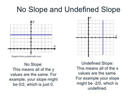 exle of undefined slope finding the equation of a line