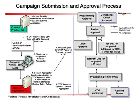layout approval process in karnataka ppt caign submission and approval process powerpoint