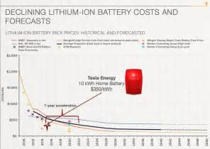 cost new car battery tesla hitting the battery accelerator cleantechnica