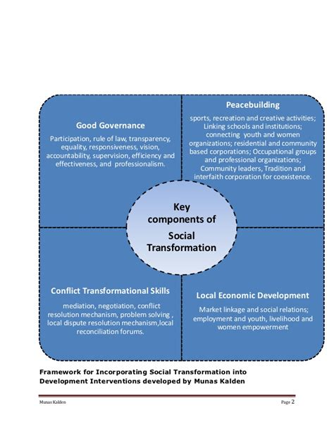 Transition And Development incorporating social cohesion into transition and