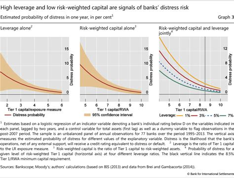 tier 3 banks calibrating the leverage ratio