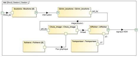 diagramme sysml cours exemple n 176 2 cause effet