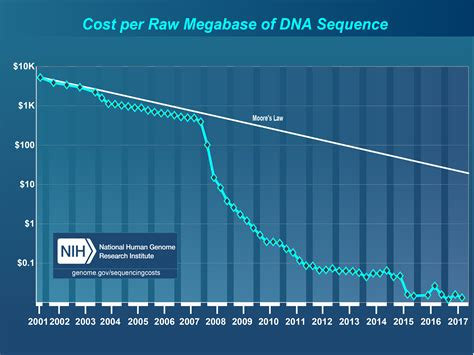 illumina sequencing cost dna sequencing costs data national human genome
