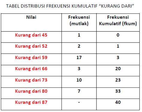 cara membuat tabel frekuensi distribusi interval cara membuat tabel distribusi frekuensi kumulatif relatif