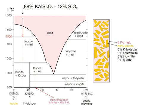 what is a binary phase diagram binary phase diagrams