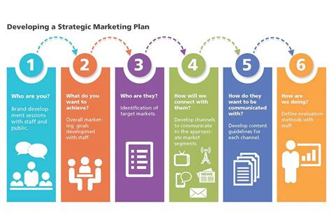 developing a marketing plan template developing a strategic marketing plan prb