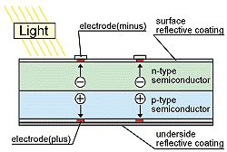 pn junction diode working principle pdf principle of solar cell about solar energy our solar power spirit solar energy products