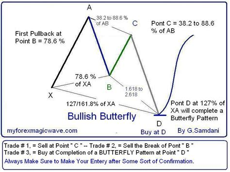 pattern butterfly trading bullish butterfly myforexmagicwave
