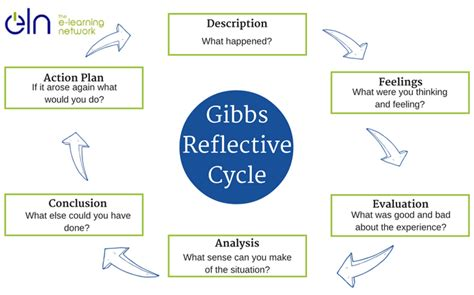 gibbs reflective model template gibbs reflective model template images free templates ideas