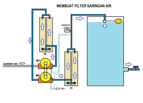 membuat filter penjernih air membuat filter saringan air double turbin pasang kabel