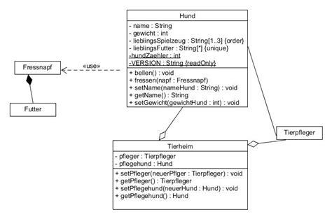 java pattern klasse nett mach ein uml diagramm fotos der schaltplan greigo com