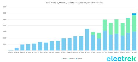 tesla model 3 delivery numbers tesla says model 3 production rate at 1 000 per week