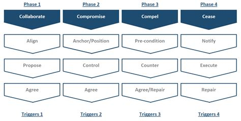 Negotiation Strategy Template Mckinsey the ultimate negotiation strategy