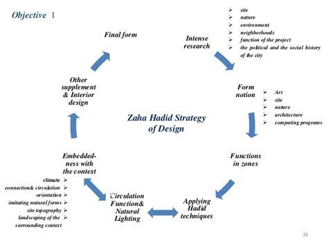 zaha hadid philosophy stunning 90 zaha hadid philosophy decorating design of