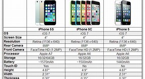 Image result for iphone 5 5s 5c comparison. Size: 292 x 160. Source: isource.com