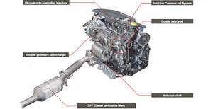 Diesel Engine Exhaust System Pdf Clean Diesel Technology Newly Developed Diesel Engine