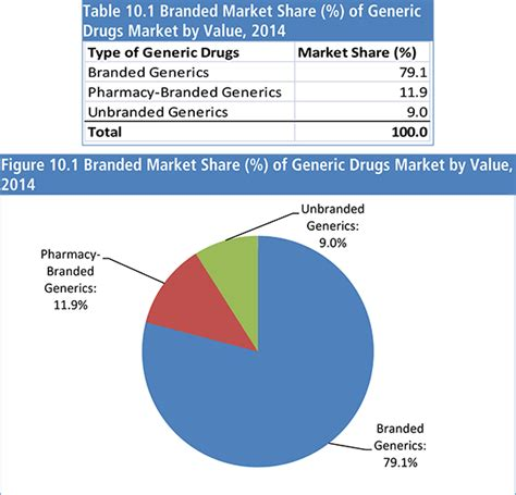 american pharmaceutical market outlook 2015 2025 pha0066 report pharma market
