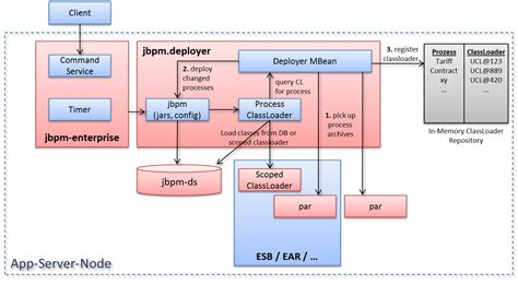 jbpm workflow jbpm workflow 28 images jbpm chapter 1 overview jbpm