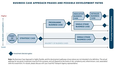 business case single stage business case nz transport agency