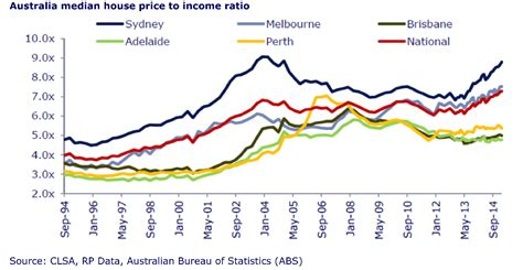house prices australia s bubble trouble