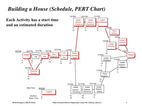 how to start building a house work breakdown structure use this