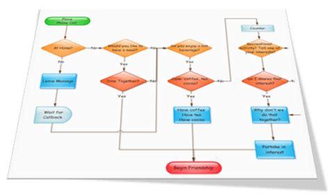 use of flowchart process flowchart vs use diagram