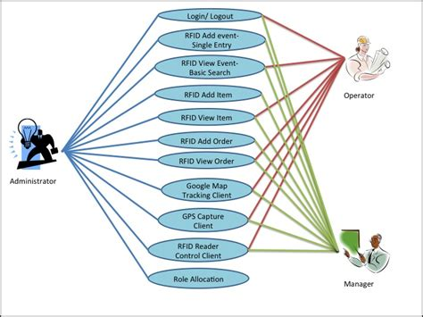 use diagram for login page is480 team wiki 2011t2 islanders use diagram is480