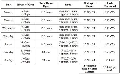 current energy consumption energy efficient gyms